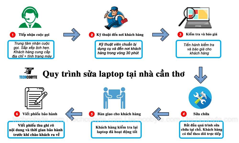 Quy trình sửa laptop cần thơ